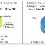 Congo Statistics Final